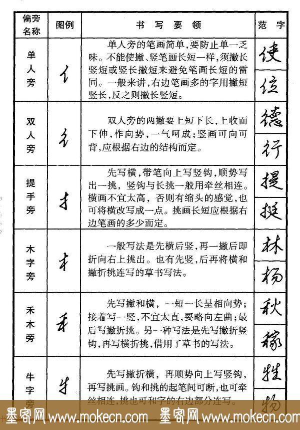 行书偏旁部首写法要领+行书间架结构49法