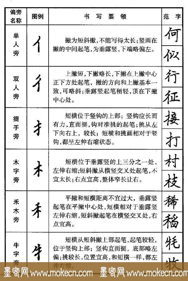 楷书偏旁部首写法要领+楷书间架结构50法